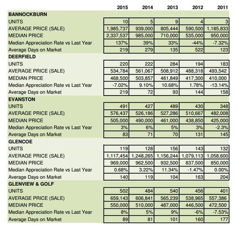 Marissa's 5yr NS SFH Sales Report2011-2015jpg_1