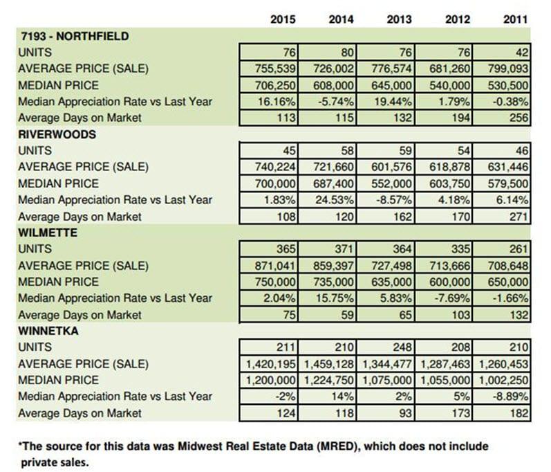 Marissa's 5yr NS SFH Sales Report2011-2015jpg_3